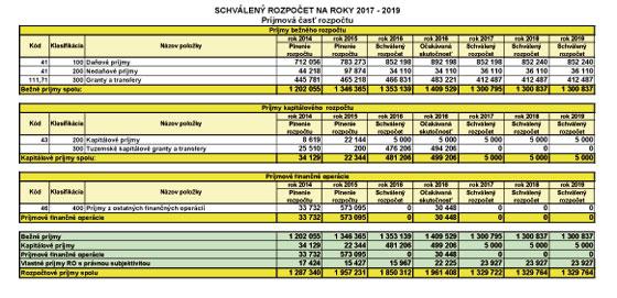 Schválený rozpočet na roky 2017 - 2019 - príjmy