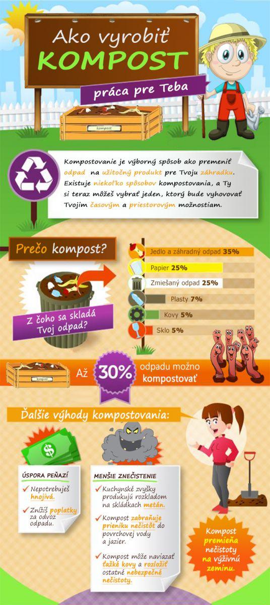 Čestné vyhlásenie o kompostovaní BIO odpadu z domácností