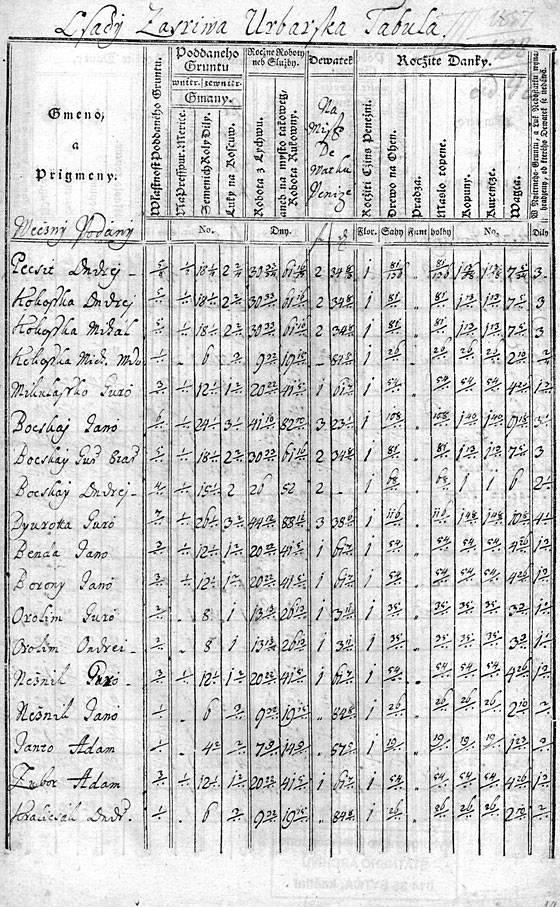 Tereziánsky urbár z r. 1774. Tabuľka s menami a vypísanými povinnosť-ami obyvateľov Zázrivej.