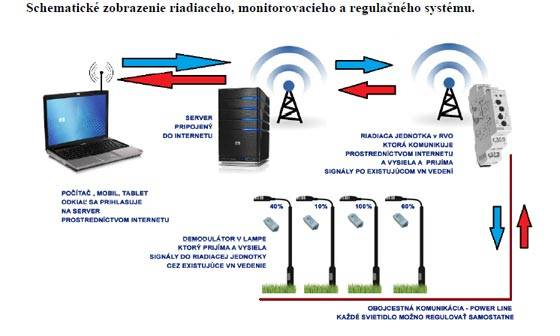 Modernizácia verejného osvetlenia v obci Zázriv