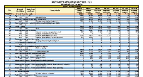 Schválený rozpočet na roky 2017 - 2019 - výdaje
